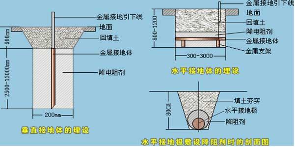 防静电 接地工程施工方法